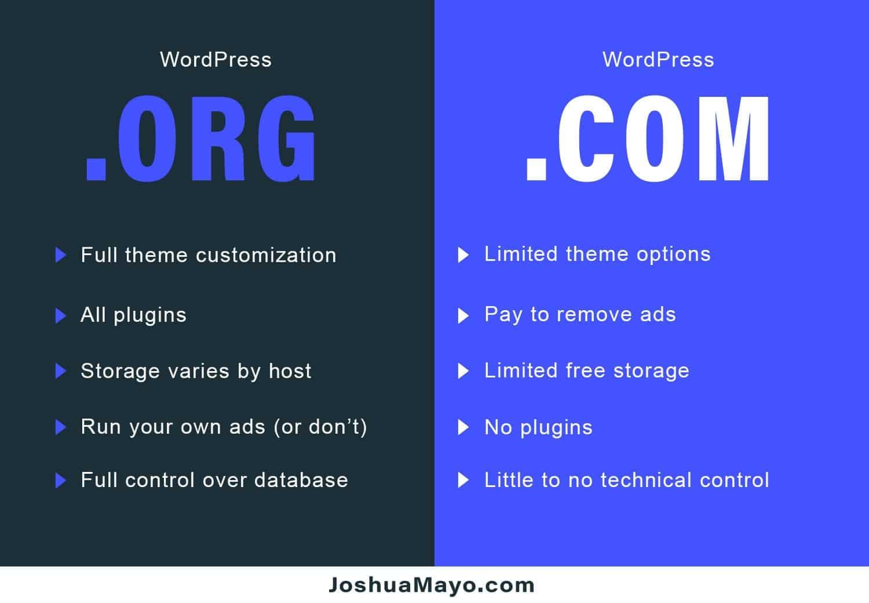 the difference between wordpress.com vs wordpress.org comparison