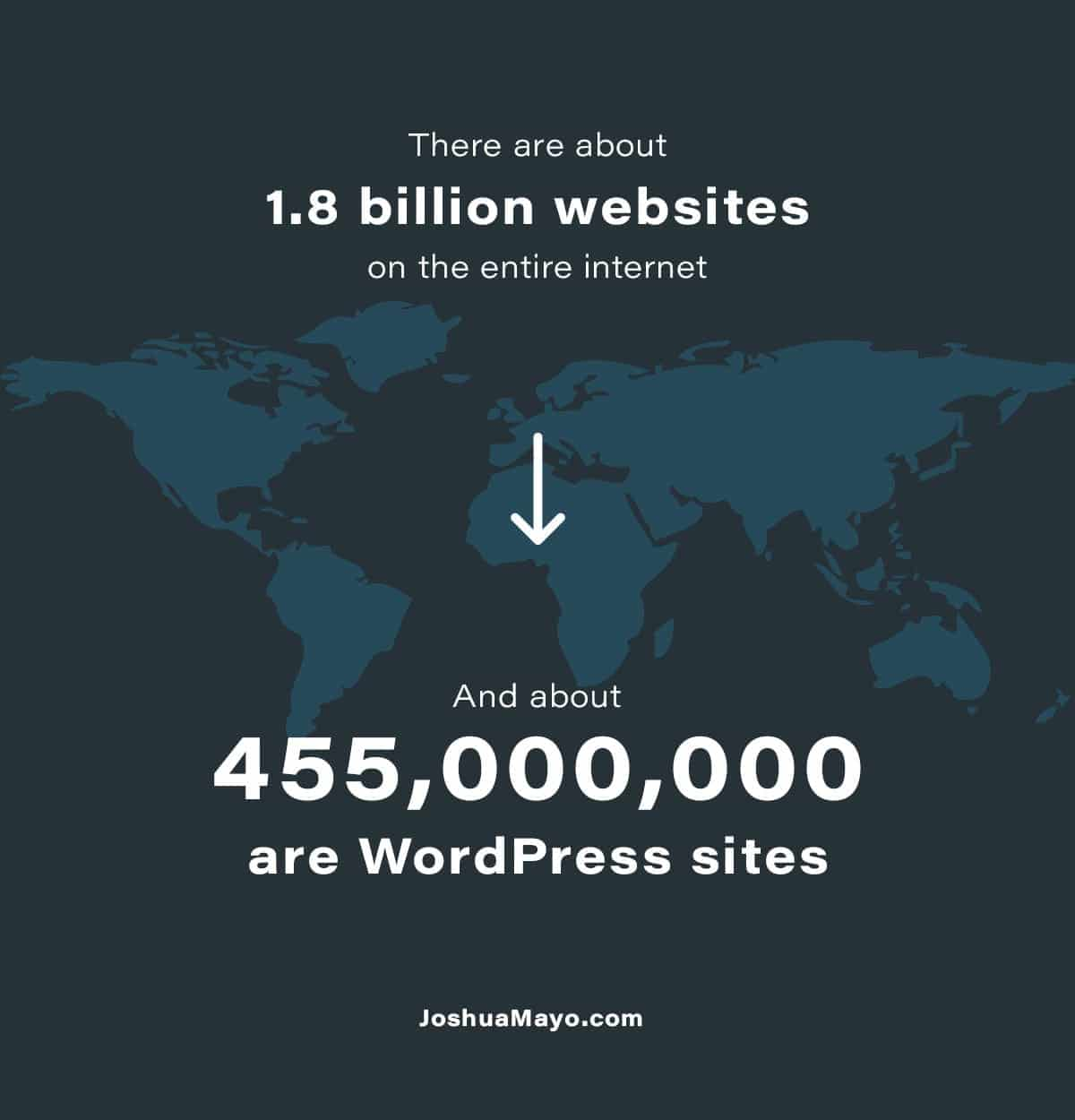 there are 1.8 billion websites on the internet and about 455 million are wordpress sites