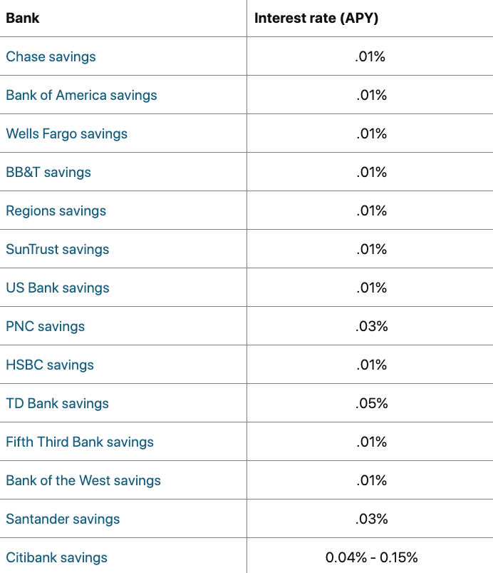 chart showing low interest rates from traditional savings accounts