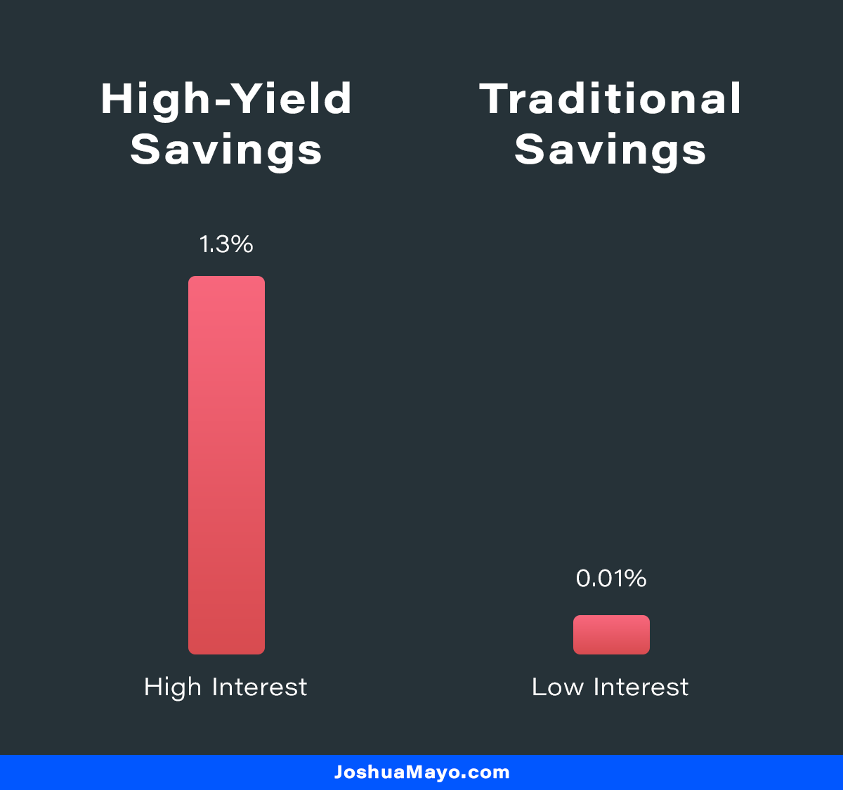 high-yield savings account with high interest vs traditional savings account with low interest