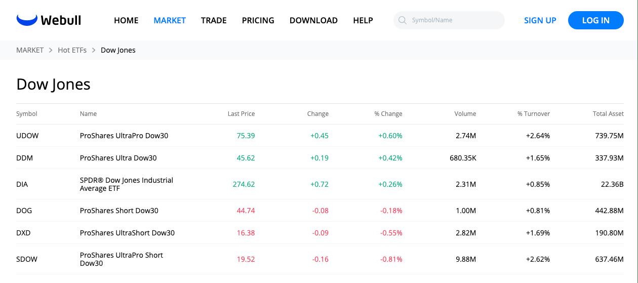 webull eft trading