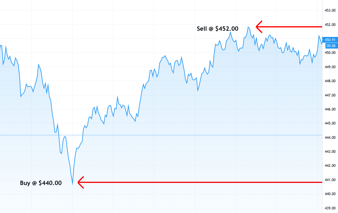 apple stock day trading