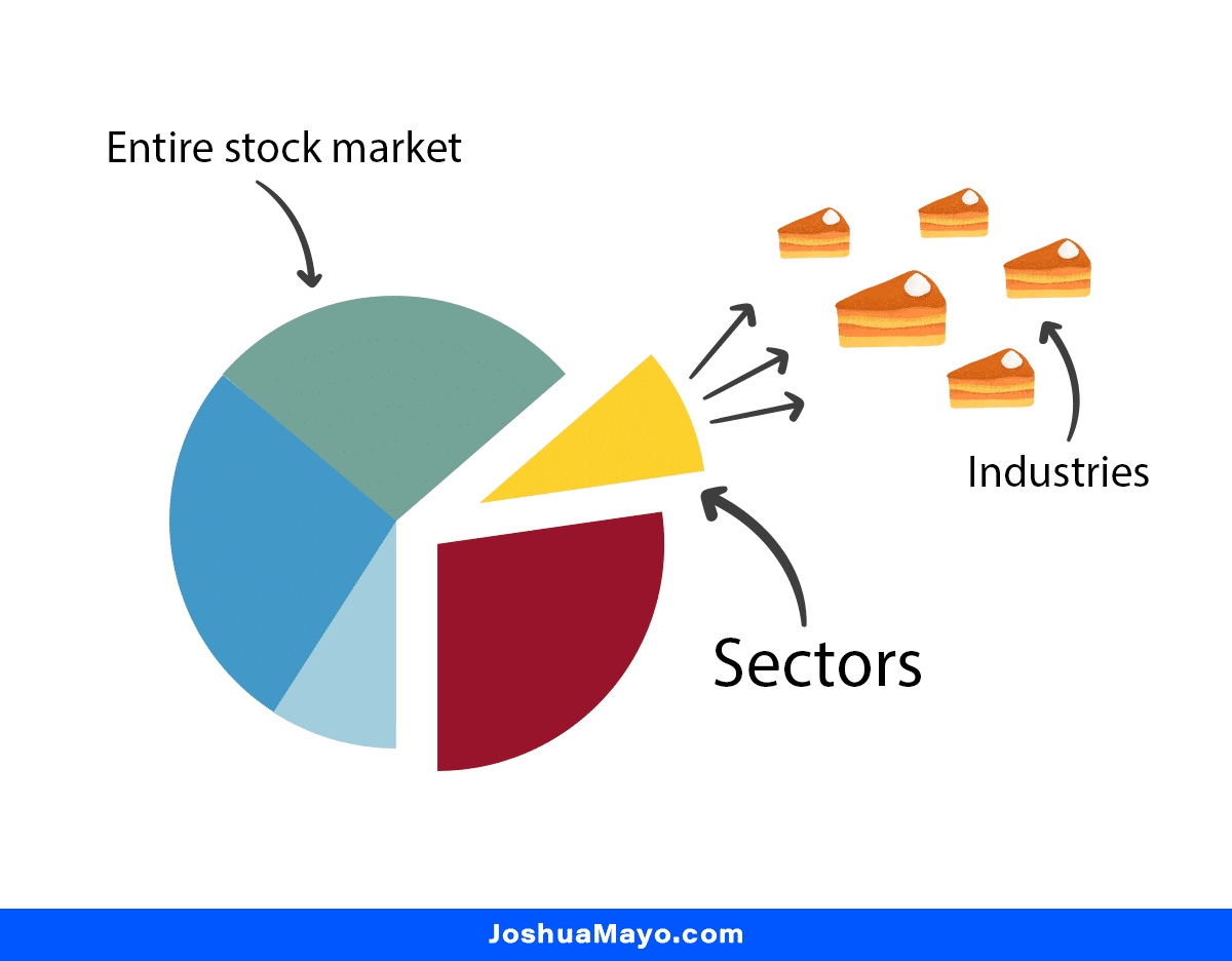 stock market sectors and industries